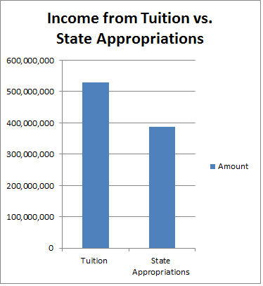 tuition vs appropriations